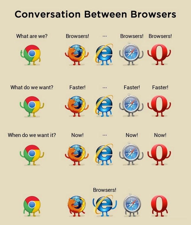 Conversation between browsers